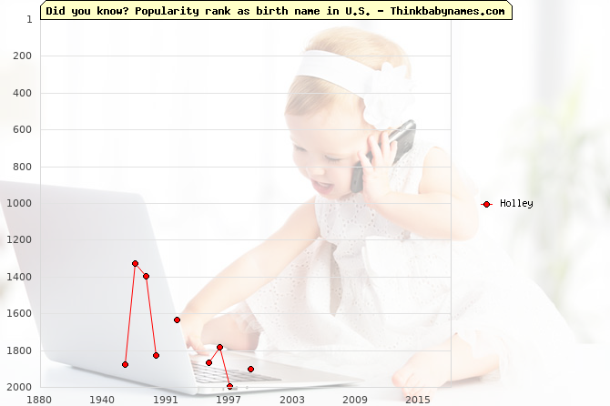 Top 2000 baby names ranking of Holley name in U.S.