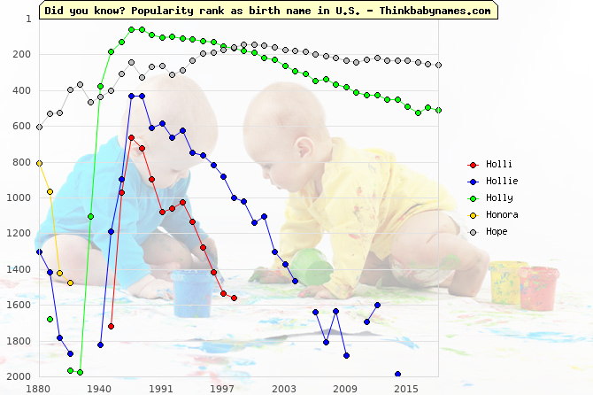 Top 1000 baby names ranking of Ho- names: Holli, Hollie, Holly, Honora, Hope