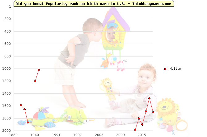 Top 2000 baby names ranking of Hollis name in U.S.