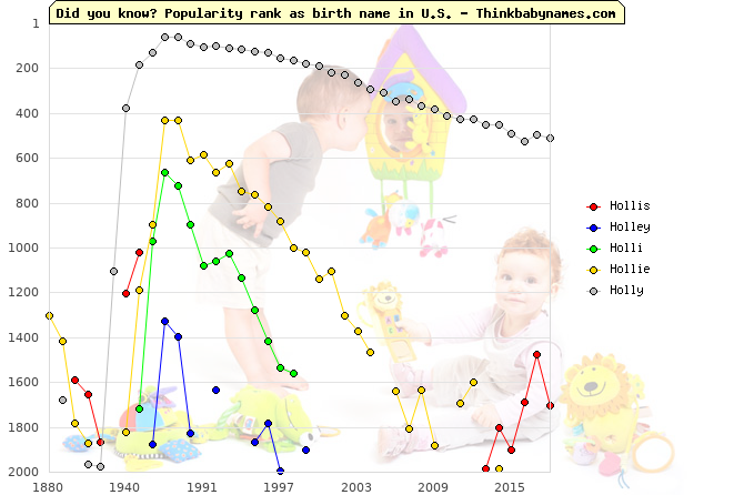 Top 2000 baby names ranking of Hollis, Holley, Holli, Hollie, Holly in U.S.