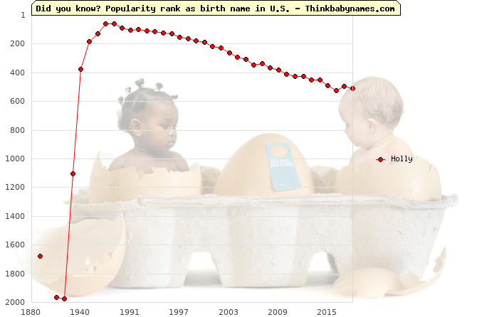 Top 2000 baby names ranking of Holly name in U.S.