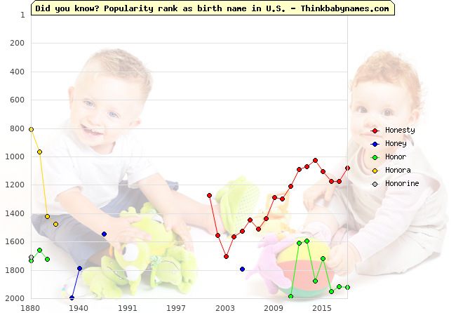 Top 2000 baby names ranking of Ho- names: Honesty, Honey, Honor, Honora, Honorine