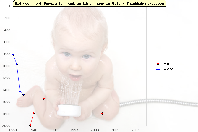 Top 2000 baby names ranking of Honey, Honora in U.S.