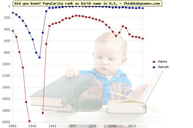 Top 1000 baby names ranking of Hanna, Hannah in U.S.