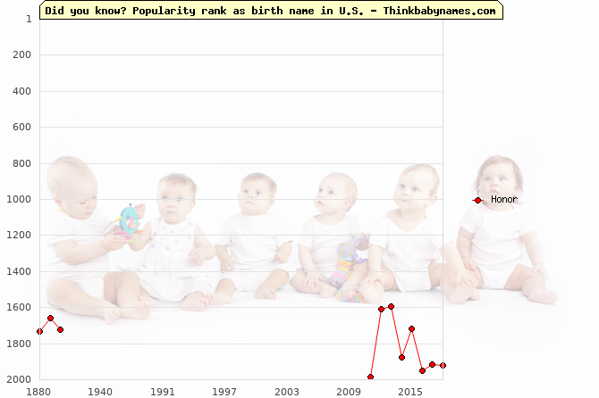 Top 2000 baby names ranking of Honor name in U.S.
