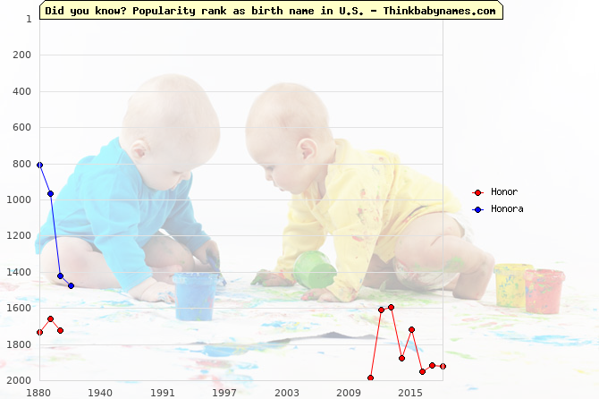 Top 2000 baby names ranking of Honor, Honora in U.S.