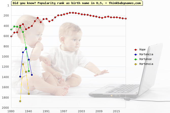 Top 2000 baby names ranking of Ho- names: Hope, Hortencia, Hortense, Hortensia