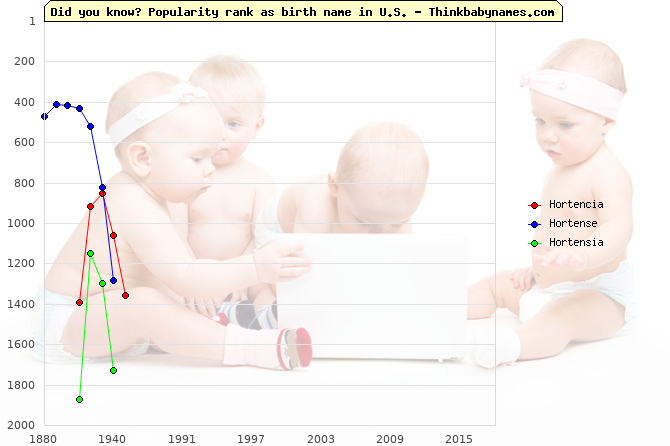 Top 1000 baby names ranking of Hortencia, Hortense, Hortensia in U.S.