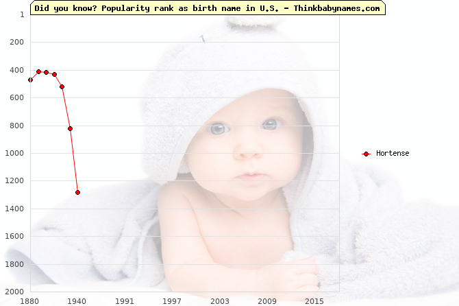 Top 2000 baby names ranking of Hortense name in U.S.