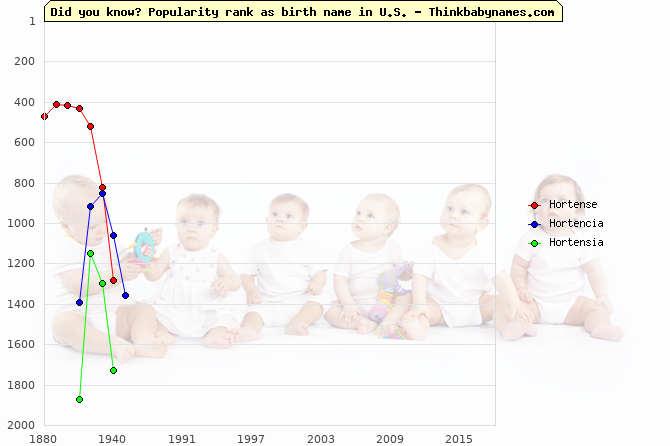 Top 2000 baby names ranking of Hortense, Hortencia, Hortensia in U.S.