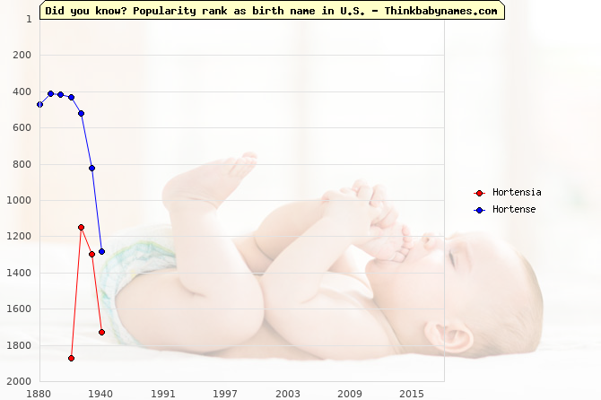 Top 2000 baby names ranking of Hortensia, Hortense in U.S.