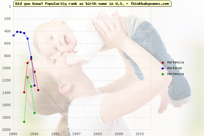 Top 2000 baby names ranking of Hortencia, Hortense, Hortensia in U.S.