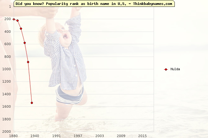Top 2000 baby names ranking of Hulda name in U.S.