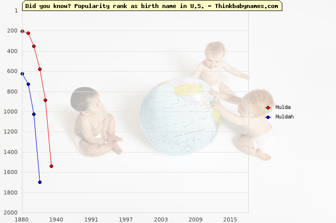 Top 2000 baby names ranking of Hulda, Huldah in U.S.