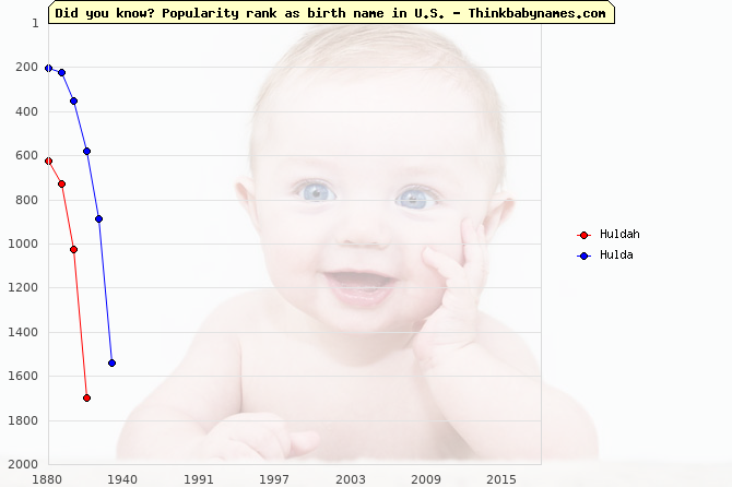 Top 2000 baby names ranking of Huldah, Hulda in U.S.