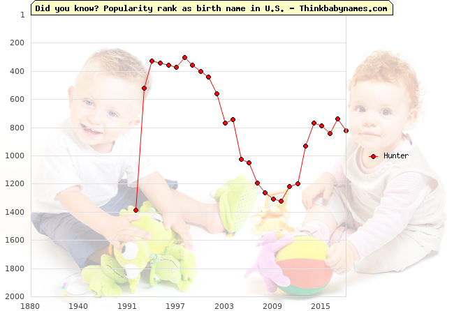 Top 2000 baby names ranking of Hunter name in U.S.