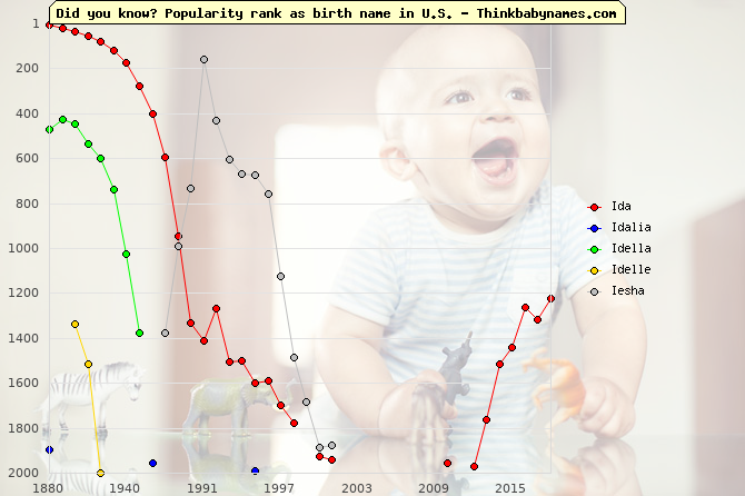 Top 2000 baby names ranking of I- names: Ida, Idalia, Idella, Idelle, Iesha