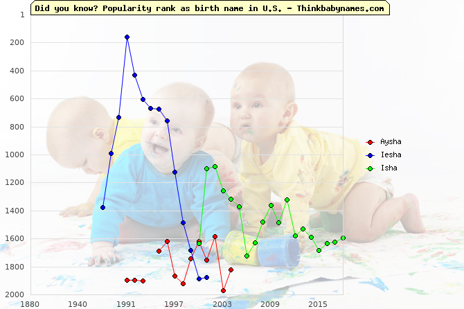 Top 2000 baby names ranking of Aysha, Iesha, Isha in U.S.