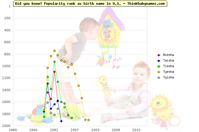 Top 2000 baby names ranking of Niesha, Taisha, Tiesha, Tyesha, Tyisha in U.S.