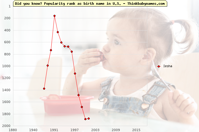 Top 2000 baby names ranking of Iesha name in U.S.