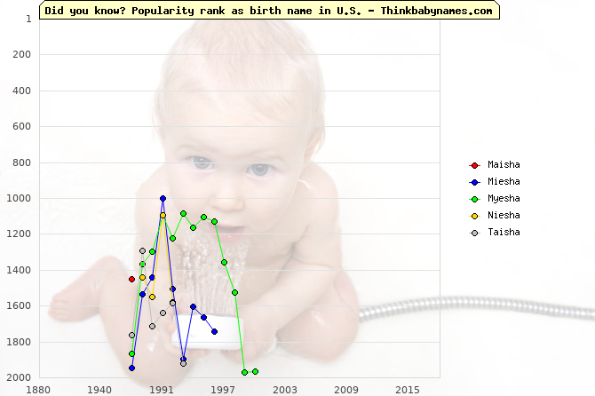 Top 2000 baby names ranking of Maisha, Miesha, Myesha, Niesha, Taisha in U.S.
