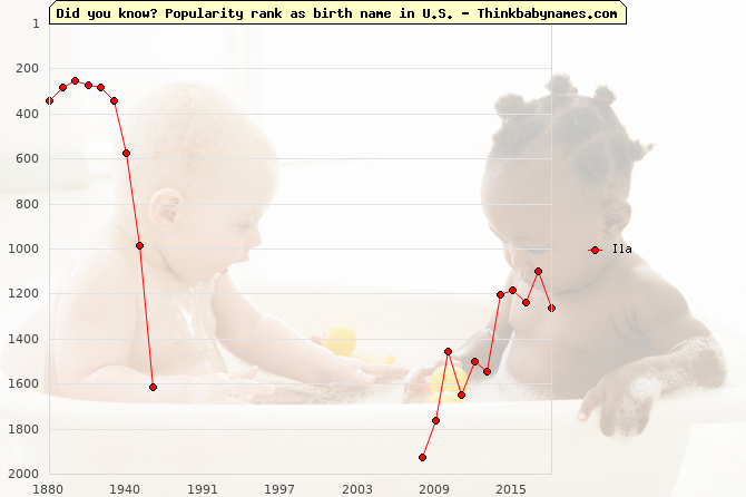 Top 2000 baby names ranking of Ila in U.S.