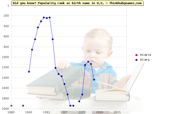 Top 2000 baby names ranking of Hilaria, Hilary in U.S.