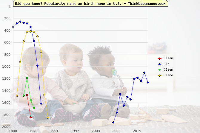 Top 2000 baby names ranking of Ilean, Ila, Ileen, Ilene in U.S.
