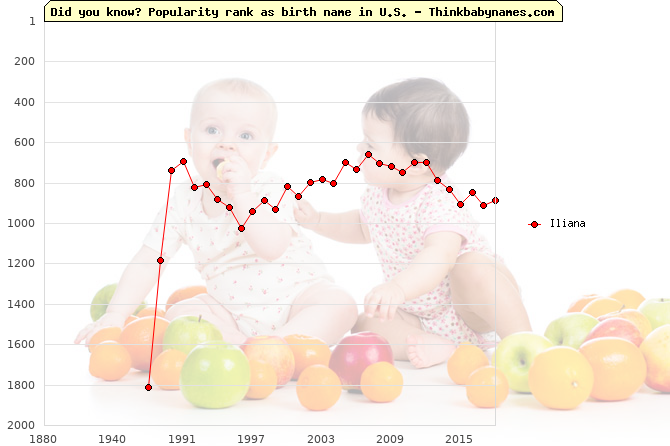 Top 2000 baby names ranking of Iliana name in U.S.