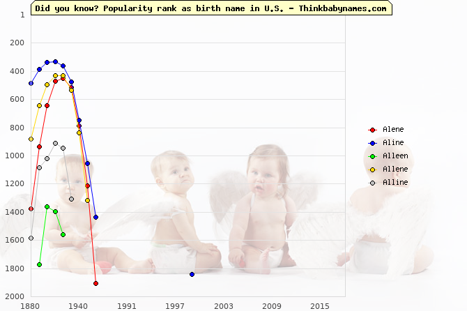 Top 2000 baby names ranking of Alene, Aline, Alleen, Allene, Alline in U.S.
