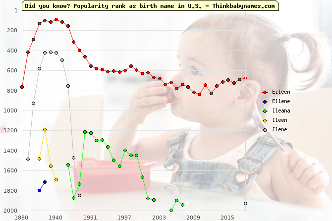Top 2000 baby names ranking of Eileen, Ellene, Ileana, Ileen, Ilene in U.S.