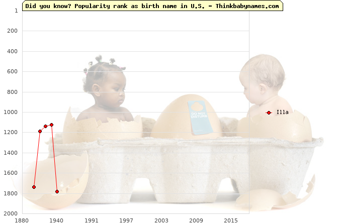 Top 2000 baby names ranking of Illa name in U.S.