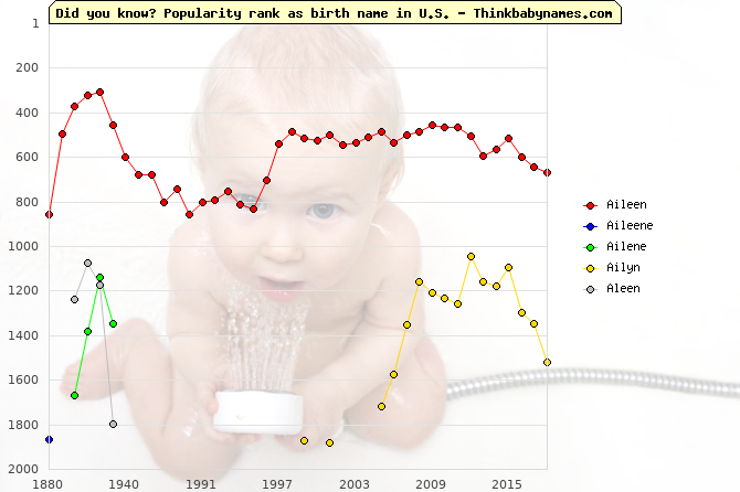 Top 2000 baby names ranking of Aileen, Aileene, Ailene, Ailyn, Aleen in U.S.