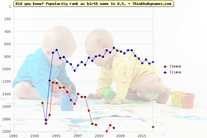 Top 2000 baby names ranking of Ileana, Iliana in U.S.