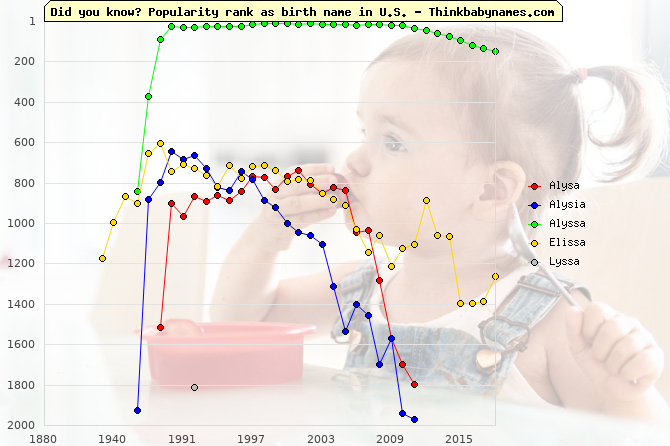 Top 2000 baby names ranking of Alysa, Alysia, Alyssa, Elissa, Lyssa in U.S.