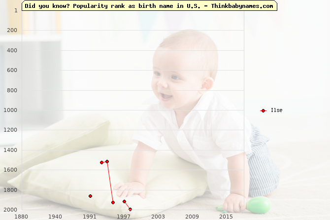 Top 2000 baby names ranking of Ilse name in U.S.