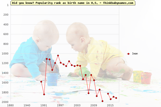 Top 2000 baby names ranking of Iman name in U.S.