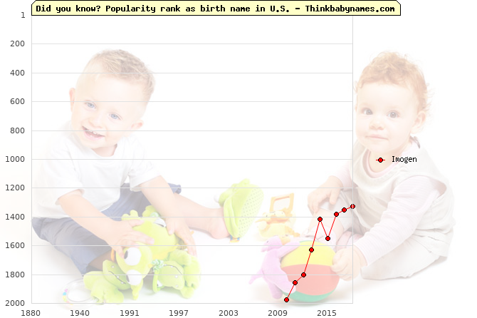 Top 2000 baby names ranking of Imogen name in U.S.