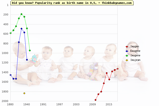 Top 2000 baby names ranking of Imogen, Emogene, Imogene, Imojean in U.S.