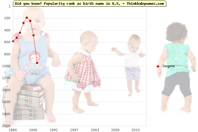 Top 2000 baby names ranking of Imogene name in U.S.