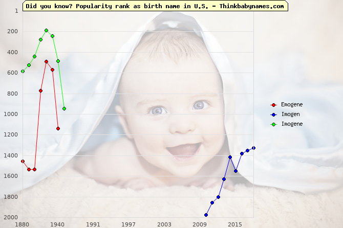 Top 2000 baby names ranking of Emogene, Imogen, Imogene in U.S.
