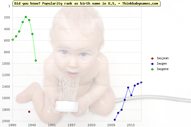 Top 2000 baby names ranking of Imojean, Imogen, Imogene in U.S.