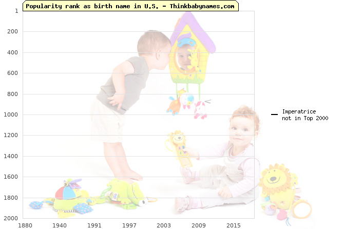 Top 2000 baby names ranking of Imperatrice name in U.S.