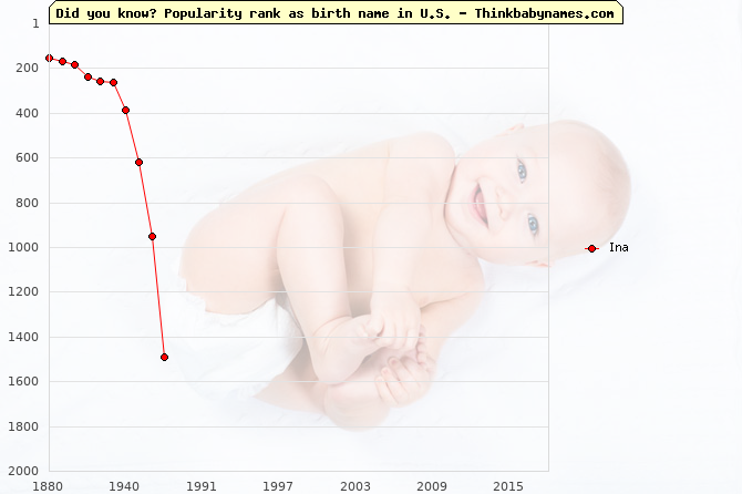 Top 2000 baby names ranking of Ina name in U.S.