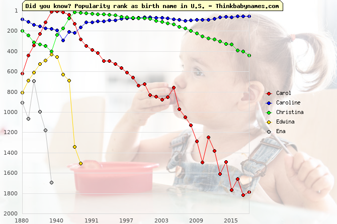 Top 2000 baby names ranking of Carol, Caroline, Christina, Edwina, Ena in U.S.