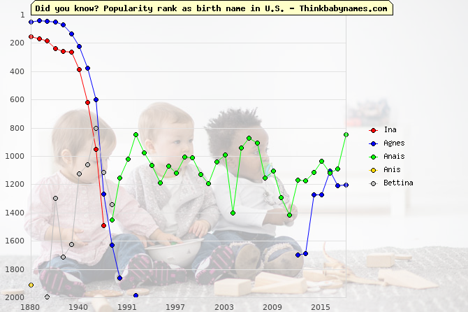 Top 2000 baby names ranking of Ina, Agnes, Anais, Anis, Bettina in U.S.