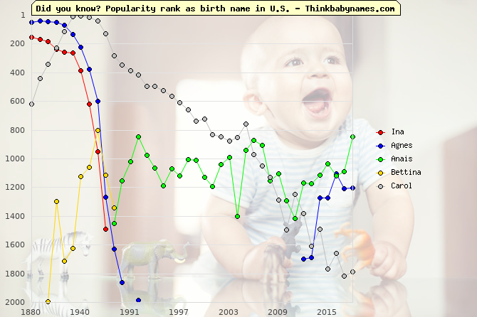 Top 1000 baby names ranking of Ina, Agnes, Anais, Bettina, Carol in U.S.