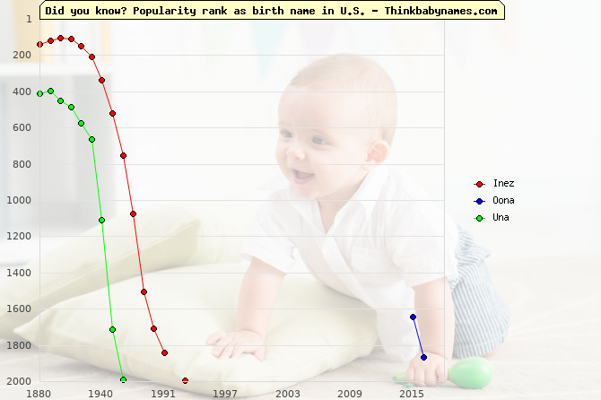 Top 2000 baby names ranking of Inez, Oona, Una in U.S.