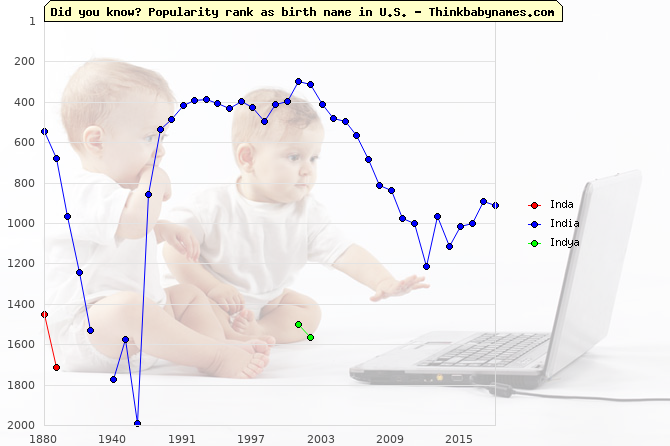 Top 2000 baby names ranking of Inda, India, Indya in U.S.