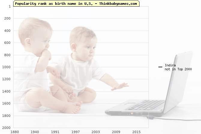 Top 2000 baby names ranking of Indira name in U.S.